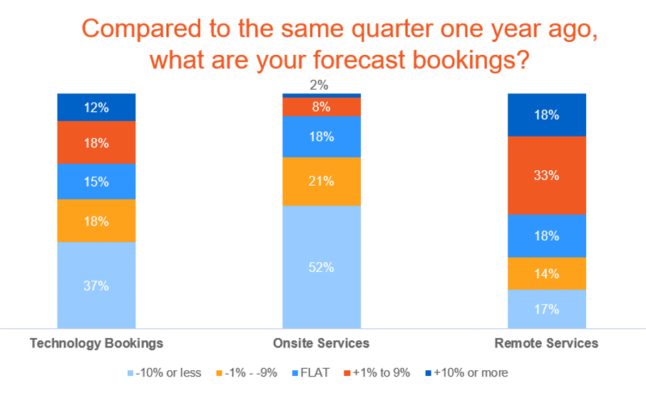 Bookings forecast chart