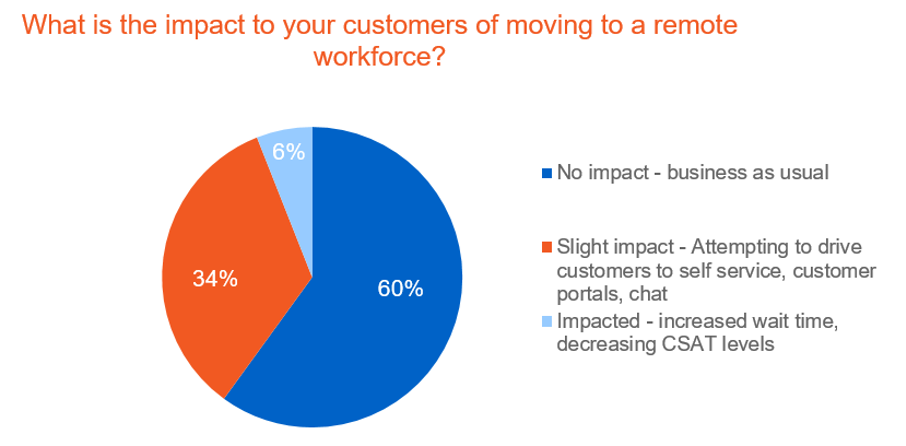 Impact of remote work on customers chart