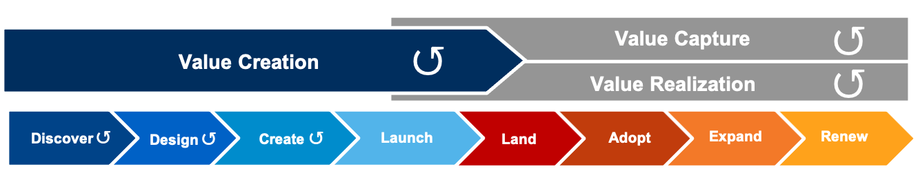 TSIA's XaaS Value Creation Model