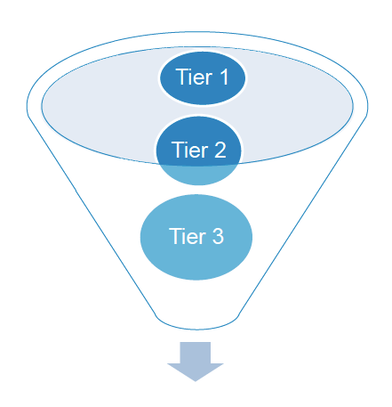 3 tiers of customer support models