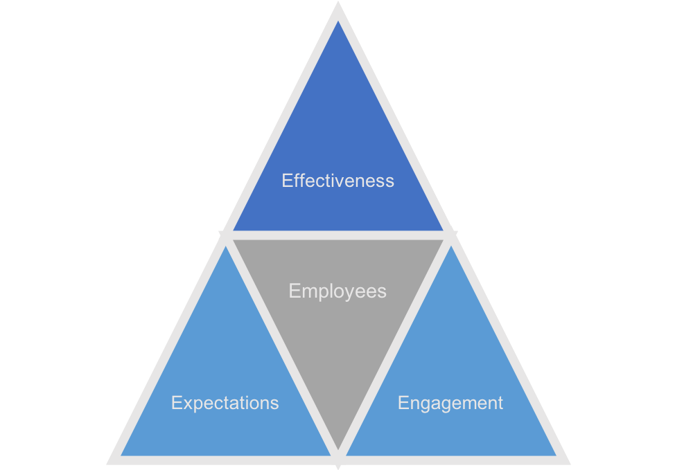4 secrets employee engagement