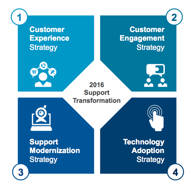 four areas support organizations need to transform