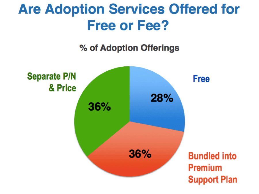 free or fee technology adoption services