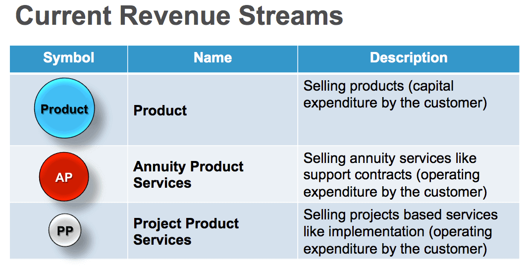 current technology revenue streams