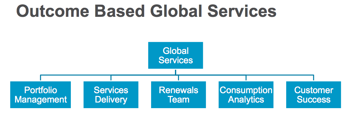 outcome based global services