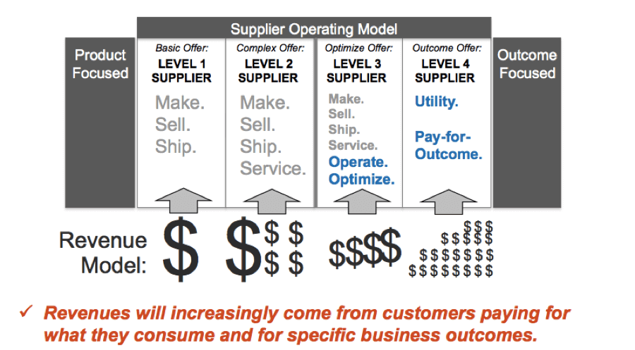 b4b supplier operating model graphic