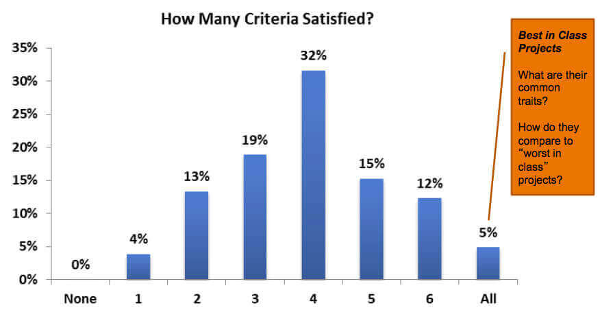 best in class criteria for professional services projects
