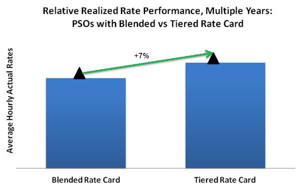 blended versus tiered PS rates