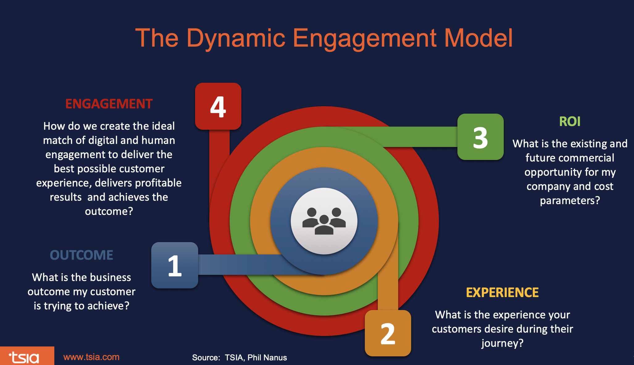 Dynamic Engagement Model in the Customer's Journey