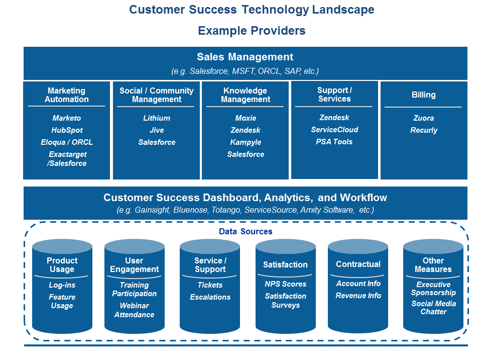 customer success technology landscape