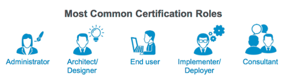certification roles