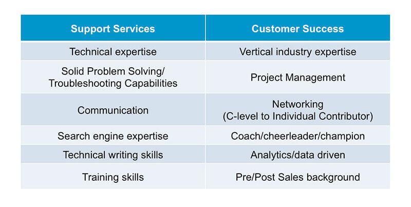 critical skills for support services