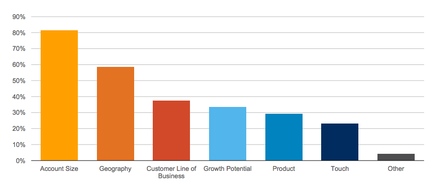 customer segmentation for customer success