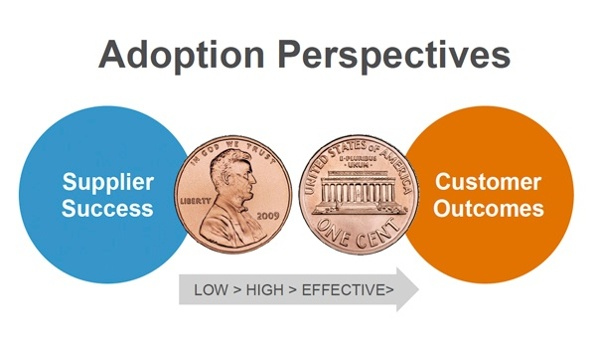 customer supplier adoption perspectives