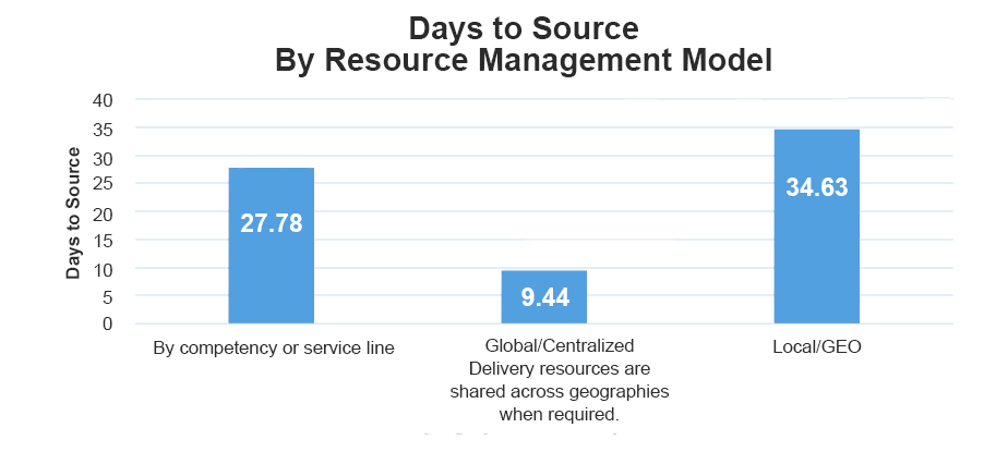 days to source resource management models