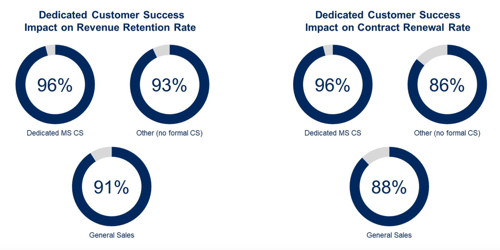 dedicated customer success for managed services