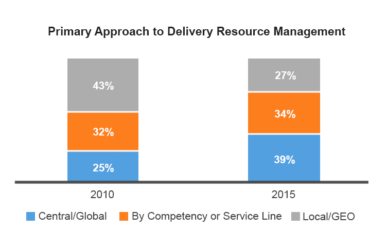 delivery resource management approach