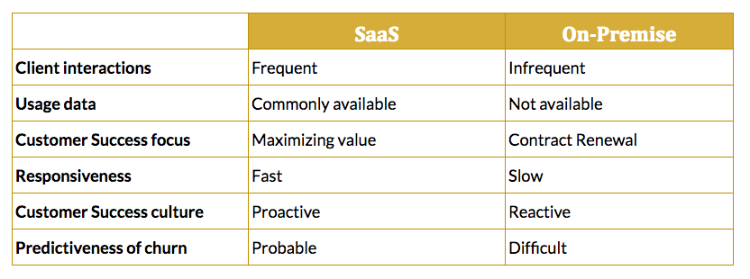 differences between saas and on premise customer success