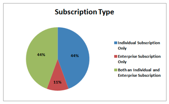 education services subscription types