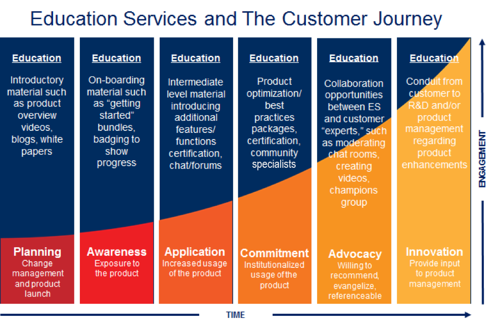 education services customer journey