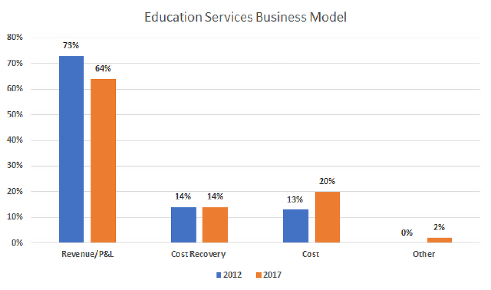 education services business model