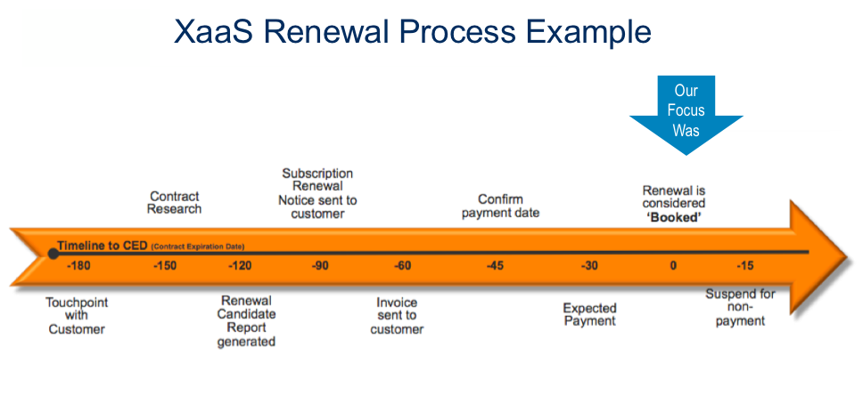 example of a contract renewal process