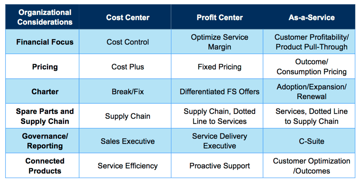 field services convergence table