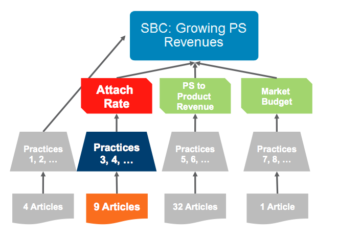 growing professional services revenues