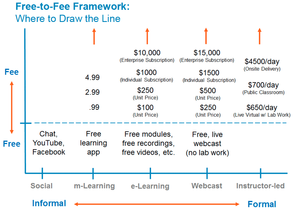 moving from fee to fee