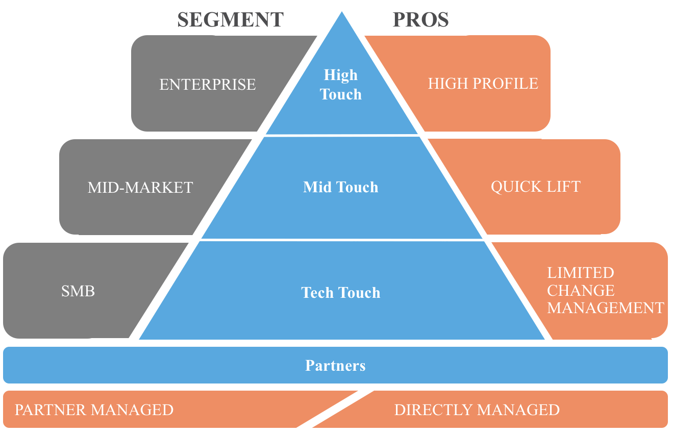 gainsight customer segmentation pyramid