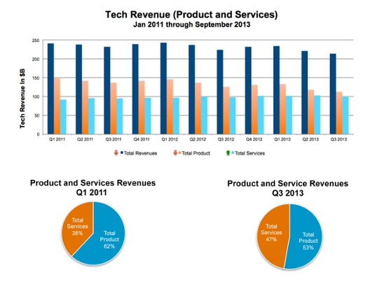 tech revenue product and services