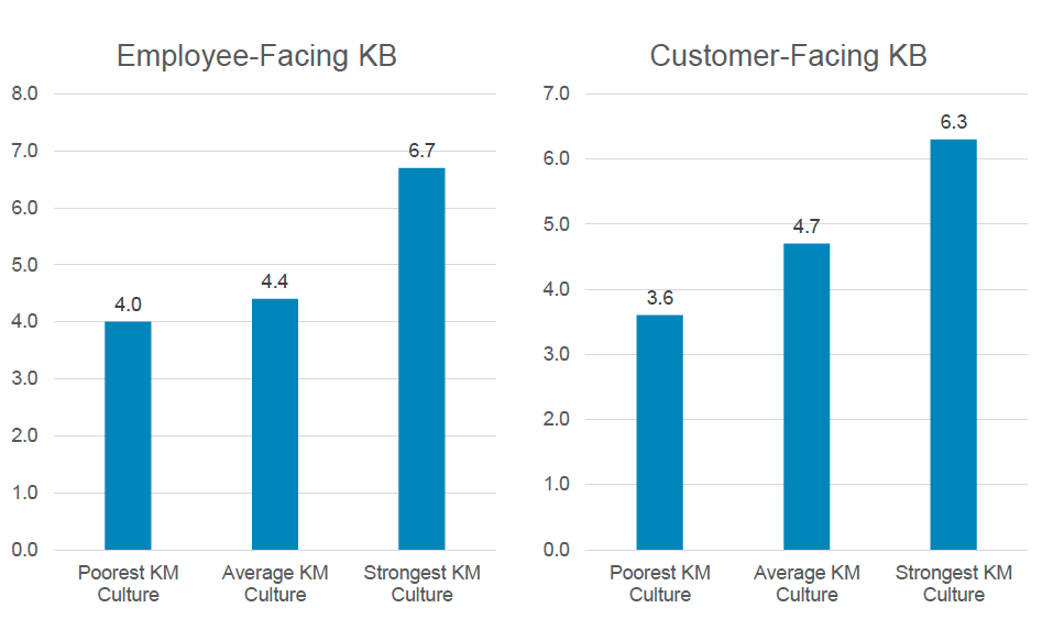 employee facing and customer facing knowledgebase