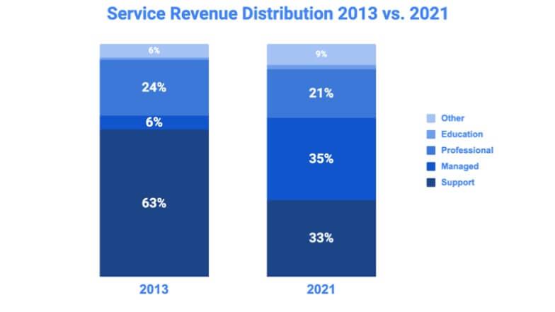 Service Revenue Distribution 2013 vs. 2021