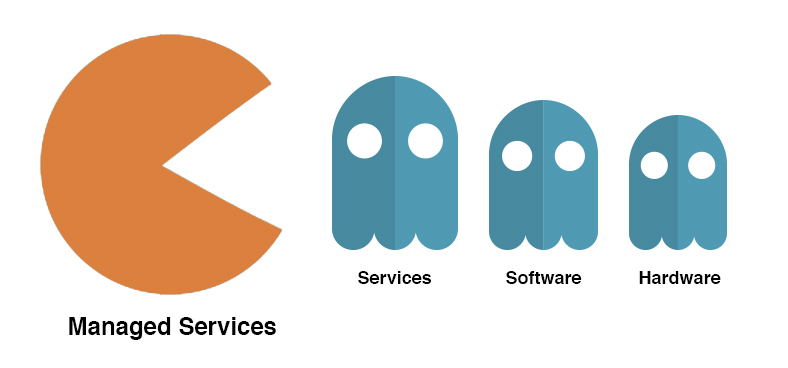 managed services eats hardware and software