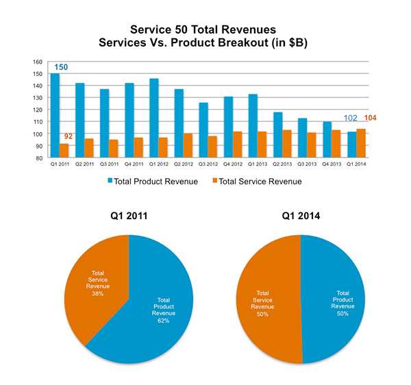 service 50 total revenues: services vs.product breakout in $b