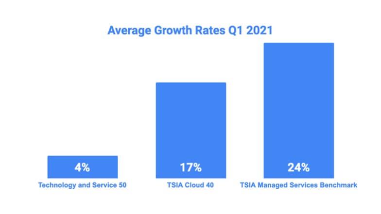 average growth rates
