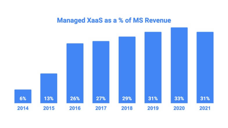 Managed XaaS as a % of MS Revenue