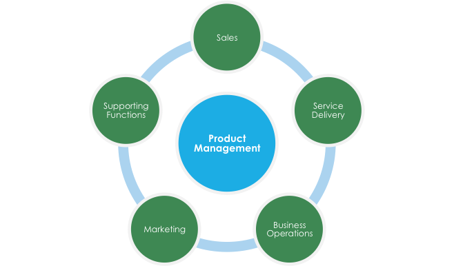 product management structure: sales, service delivery, business operations, marketing, supporting functions