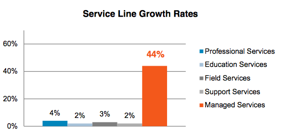 service line growth rates chart: professional services, education services, field services, support serivces, managed services