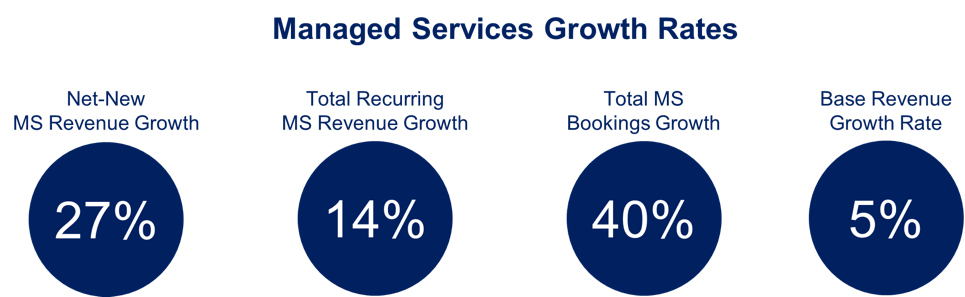 managed services growth rates