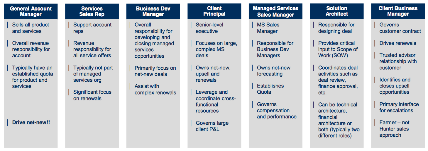 managed services sales roles