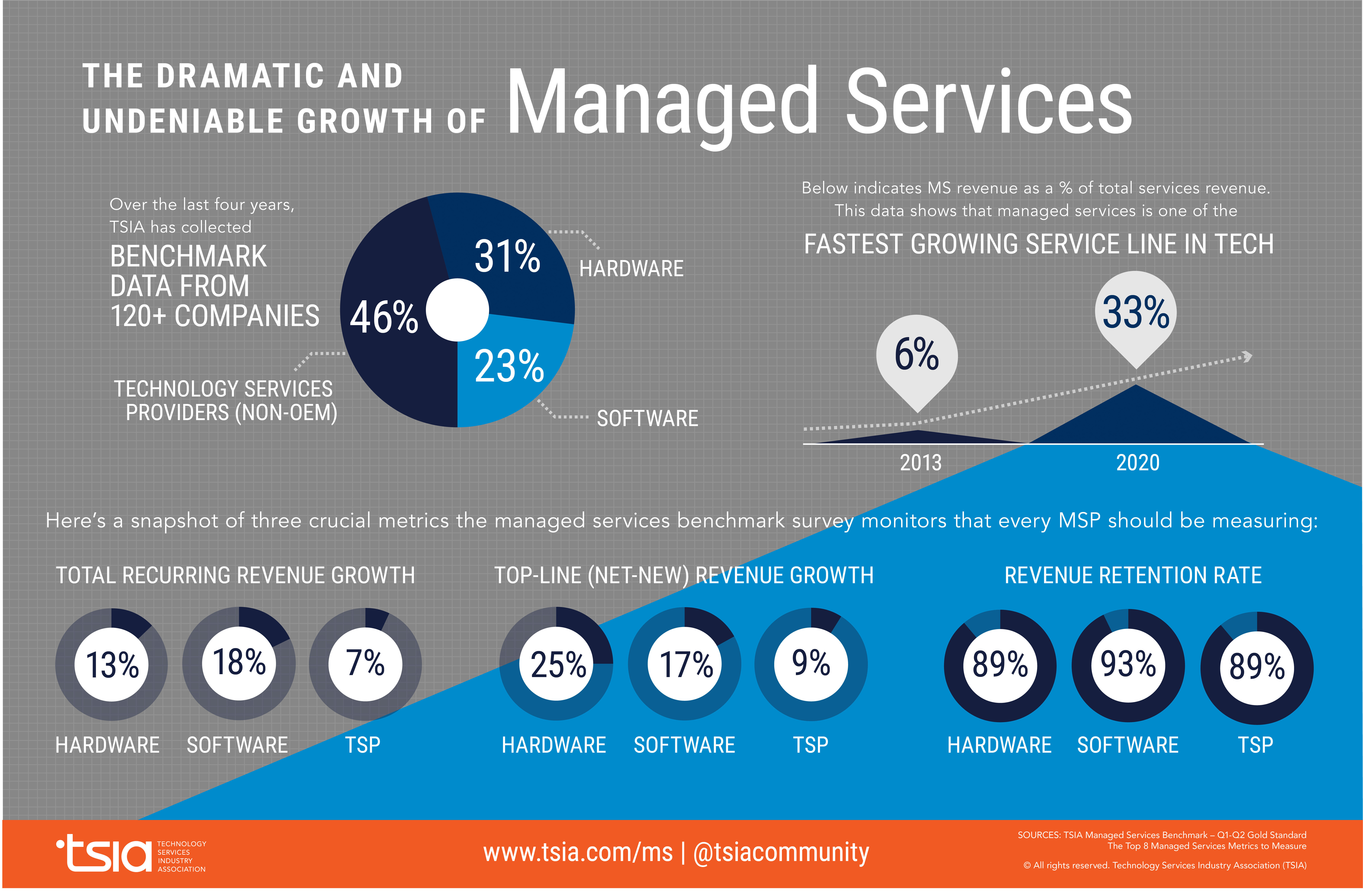 Managed Services KPIs Infographic