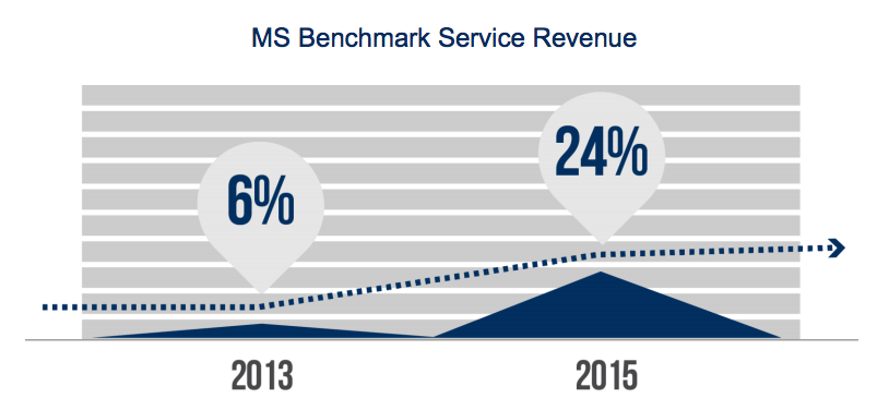 managed services service line is growing