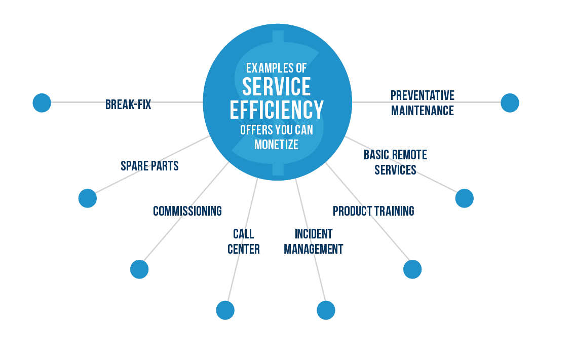 monetizing service efficiency offers