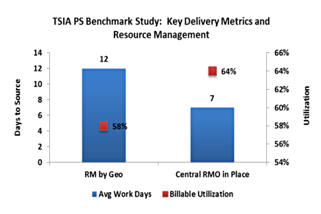 key delivery metrics and resource management