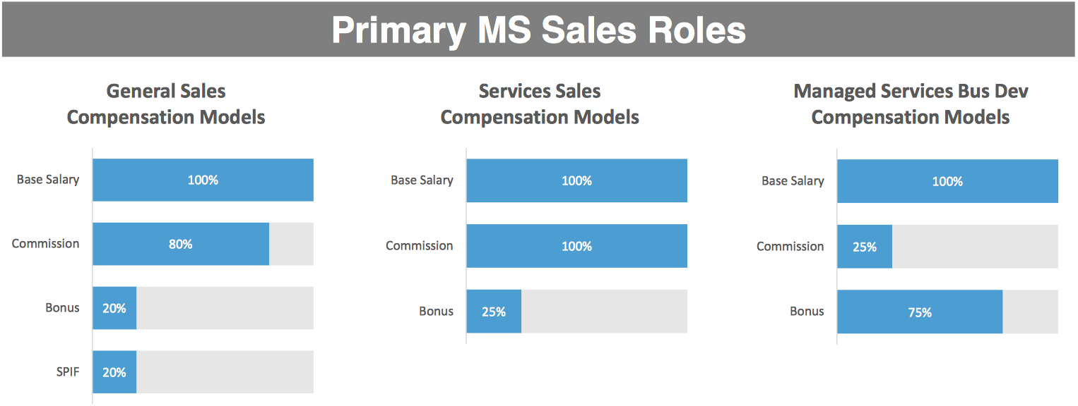 new managed services sales