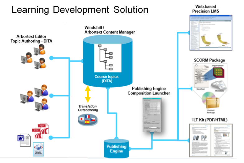 PTC learning development solution