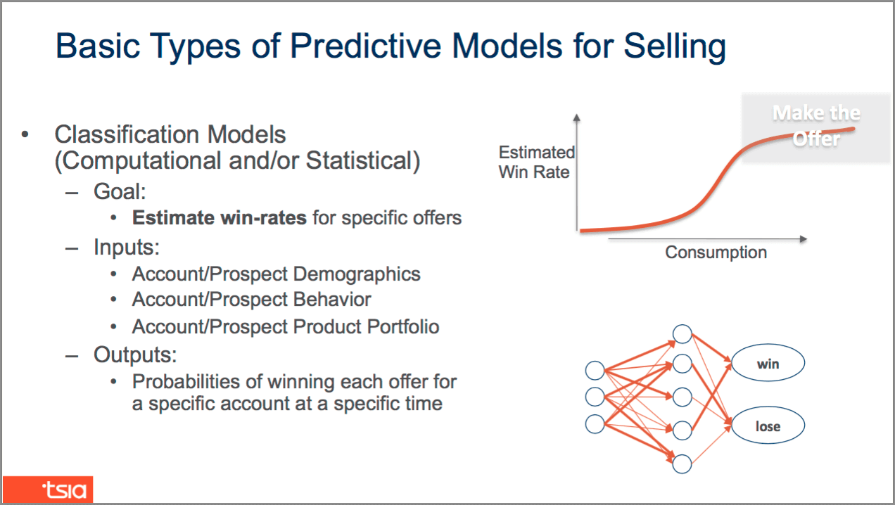predictive models for selling