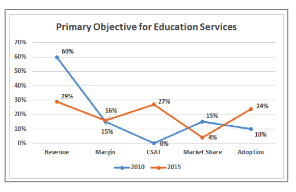 the primary objective of education services