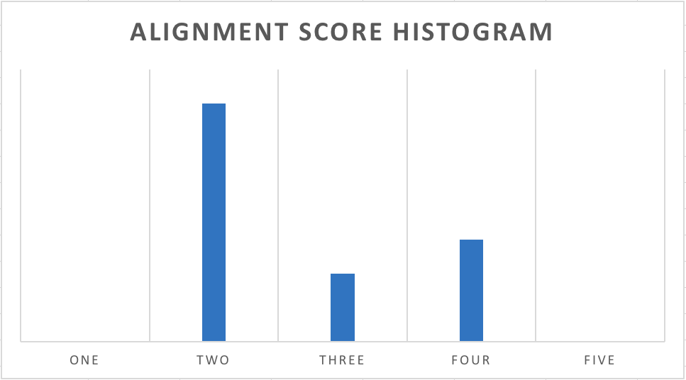 professional services alignment histogram